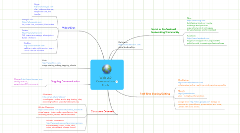 Mind Map: Web 2.0 Conversation Tools