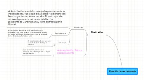 Mind Map: Creación de un personaje