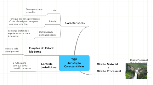 Mind Map: TGP Jurisdição Caracterísiticas