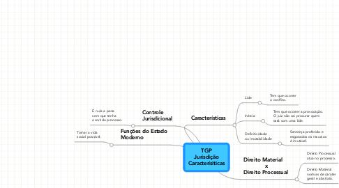 Mind Map: TGP Jurisdição Caracterísiticas