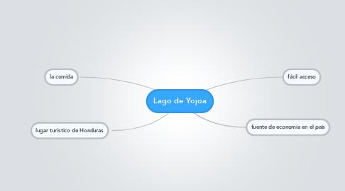 Mind Map: Lago de Yojoa