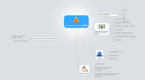 Mind Map: Privatização do Pré Sal
