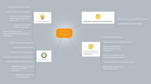 Mind Map: FASES DEL ANALISIS DE SISTEMAS