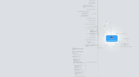 Mind Map: Главная страница Tiferet