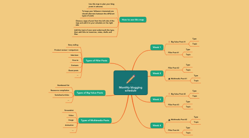Mind Map: Monthly blogging