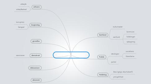 Mind Map: Samfundsfag, hvad er det?