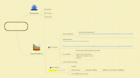 Mind Map: Urgent Meeting  2013/08/12