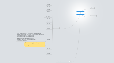 Mind Map: UI Changes