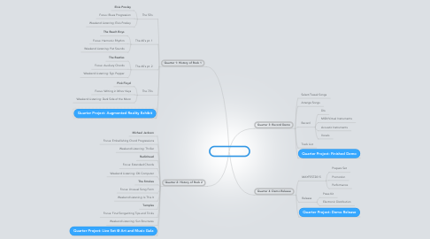 Mind Map: Music Industry II
