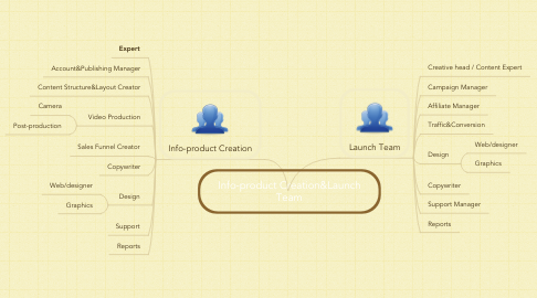 Mind Map: Info-product Creation&Launch Team