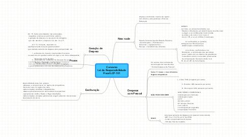 Mind Map: Concurso Lei de Responsabilidade Fiscal LCP-101