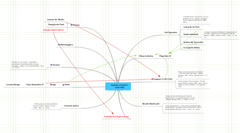 Mind Map: Assassin's Creed 2  1476-1503