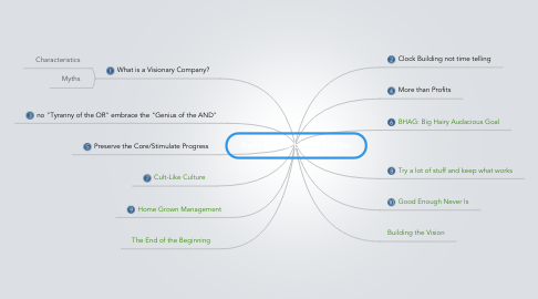 Mind Map: Built to Last by Jim Collins