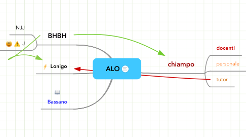 Mind Map: ALO