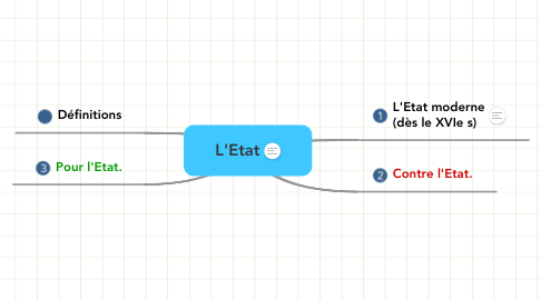 Mind Map: L'Etat