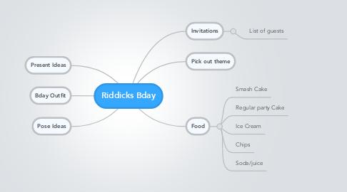 Mind Map: Riddicks Bday