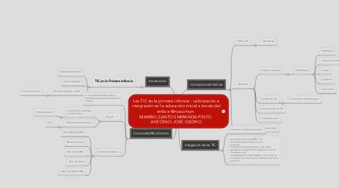 Mind Map: Las TIC en la primera infancia - valorización e integración en la educación inicial a través del enlace @rcacomum  MARIBEL SANTOS MIRANDA-PINTO  ANTÓNIO JOSÉ OSÓRIO