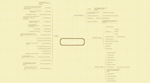 Mind Map: Creating win-win relationships for employers, employees and candidates