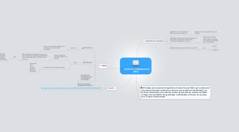 Mind Map: PROYECTO INTEGRADOR DE AREAS