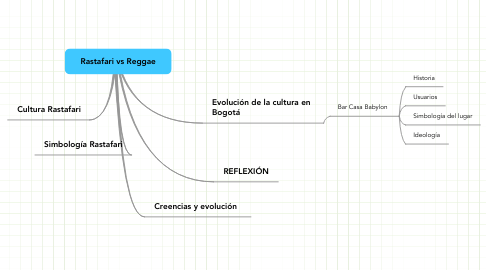 Mind Map: Rastafari vs Reggae