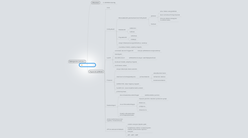 Mind Map: Solun kemiaa 2