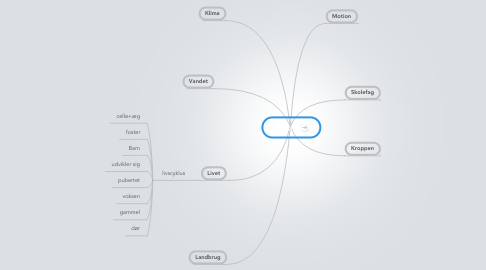 Mind Map: Biologi