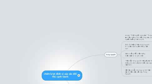 Mind Map: chiến lược định vị của các đối thủ cạnh tranh