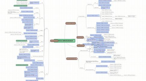 Mind Map: Ambiente e a indústria mineira II
