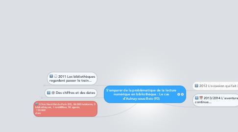 Mind Map: S'emparer de la problématique de la lecture numérique en bibliothèque : Le cas d'Aulnay-sous-Bois (93)