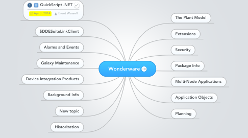 Mind Map: Wonderware