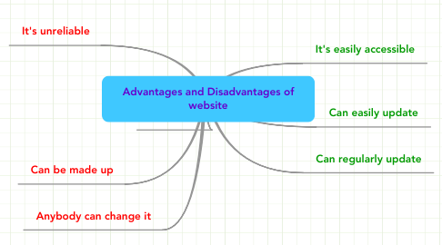 Mind Map: Advantages and Disadvantages of website