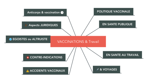 Mind Map: VACCINATIONS & Travail