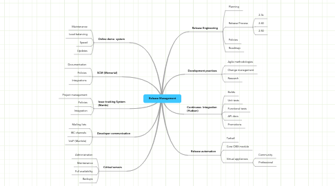 Mind Map: Release Management
