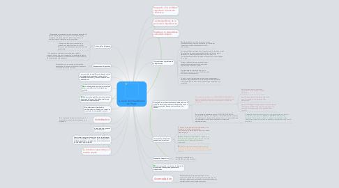 Mind Map: La Teoría de la Equilibración de Piaget