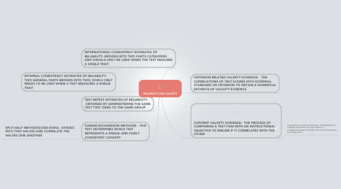 Mind Map: RELIABILITY AND VALIDITY