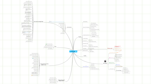 Mind Map: LCL Mind Map
