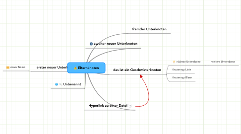 Mind Map: Elternknoten