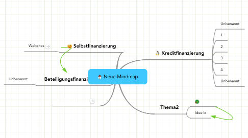 Mind Map: Neue Mindmap