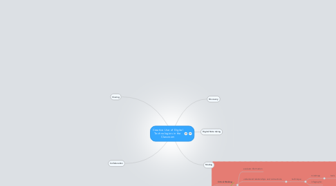 Mind Map: Creative Use of Digital Technologies in the Classroom