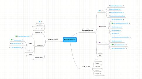 Mind Map: Médias sociaux