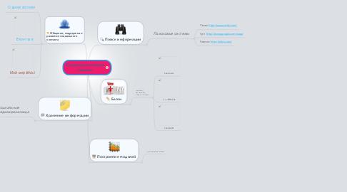 Mind Map: Социальные сетевые сервисы