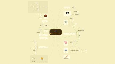 Mind Map: Набор первокурсника
