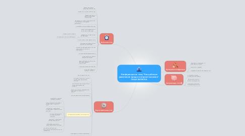 """Mind Map: Конференция на тему """"Как добиться увеличения продаж интернет-магазина"""". ПЛАН ЗАПУСКА"""