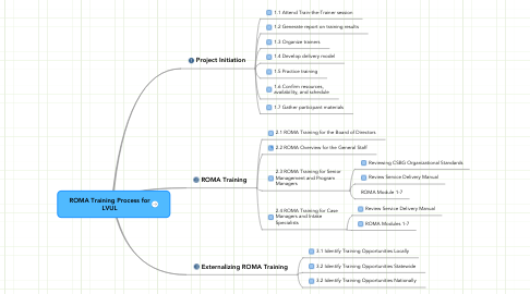Mind Map: ROMA Training Process for LVUL