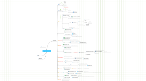 Mind Map: Dynamic Banner Queue