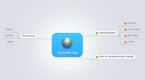Mind Map: The british isles