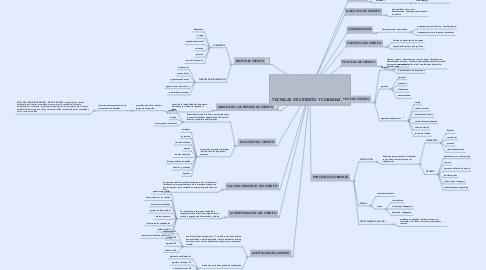 Mind Map: TECNICAS DE CREDITO Y COBRANZA
