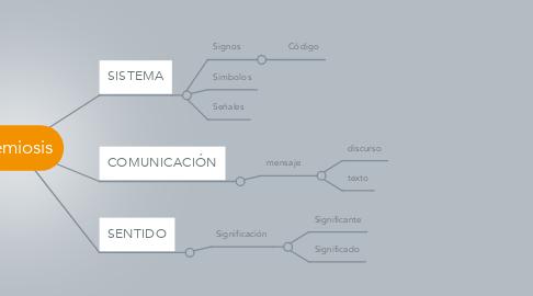 Mind Map: Semiosis