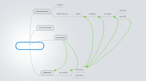 Mind Map: estructuralismo