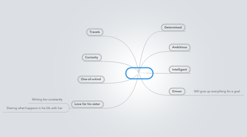 Mind Map: Walton